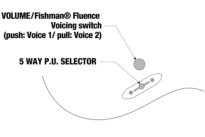 S671ALB's control diagram