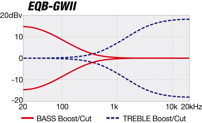 Diagrama de curva EQ de GWB35