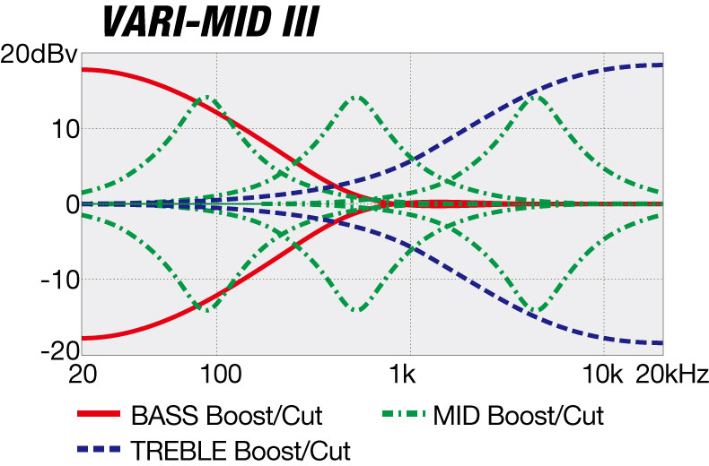 EHB1000S's EQ curve diagram