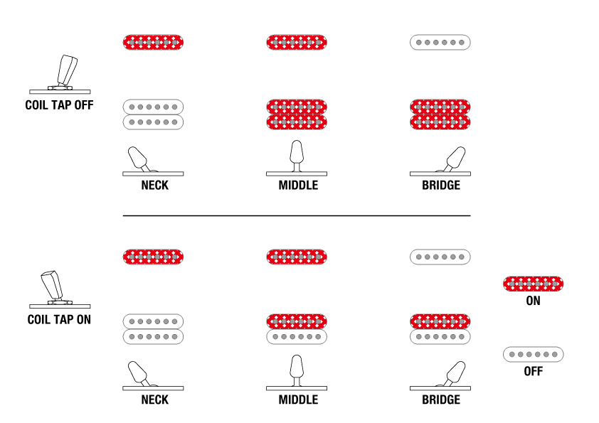 EH10's Switching system diagram